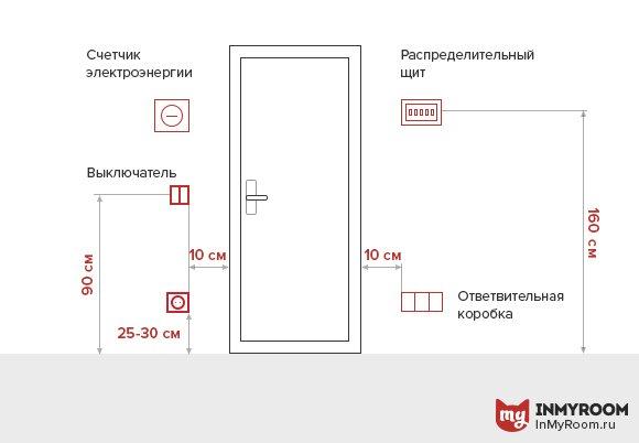 Фотография:  в стиле , Ванная, Прихожая, Балкон, Советы, Инфографика – фото на INMYROOM