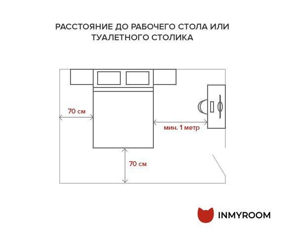 Фотография:  в стиле , Спальня, Планировки, Советы, как поставить мебель в спальне, какую кровать выбрать для спальни, размеры кроватей, какой размер кровати выбрать, где поставить шкаф в спальне, ширина прохода между кроватями, где поставить кровать в спальне, Инфографика, энциклопедия_мебель – фото на INMYROOM