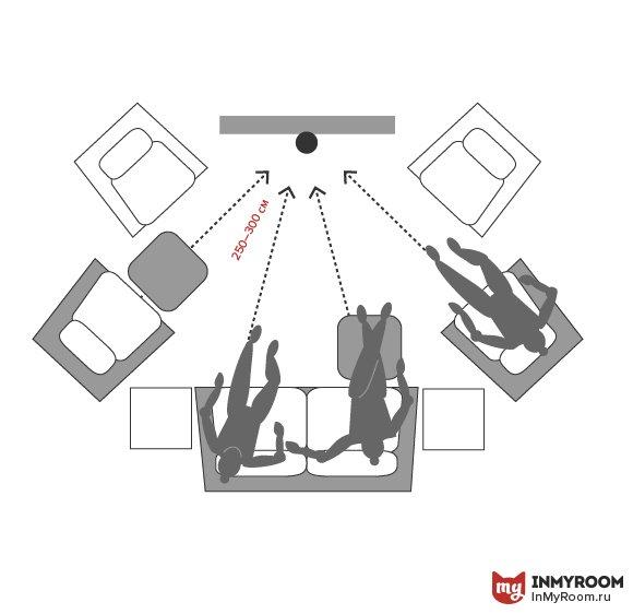 Фотография:  в стиле , Гостиная, Советы, Эргономика, как расставить мебель в гостиной, куда поставить диван в гостиной, расстояние между телевизором и диваном, как выбрать удобное кресло, ширина дивана для гостиной, эргономика гостиной, Инфографика, энциклопедия_мебель – фото на INMYROOM
