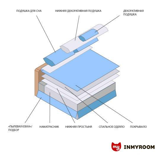 Фотография:  в стиле , Спальня, Советы, Инфографика – фото на INMYROOM