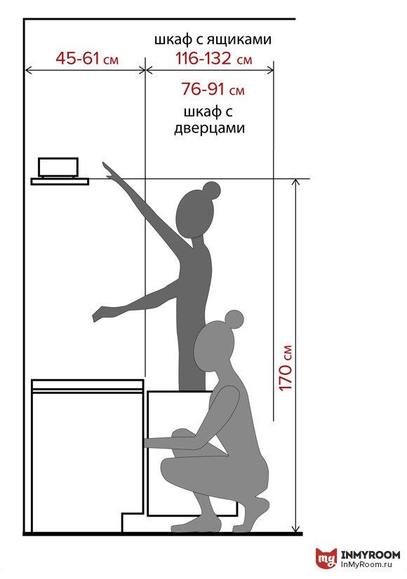 Фотография:  в стиле , Прихожая, Планировки, Советы, Эргономика, как расставить мебель в коридоре, высота шкафа в коридоре, ширина коридора, минимальная площадь коридора, расстановка мебели в прихожей, высота вешалки в прихожей, Инфографика – фото на INMYROOM