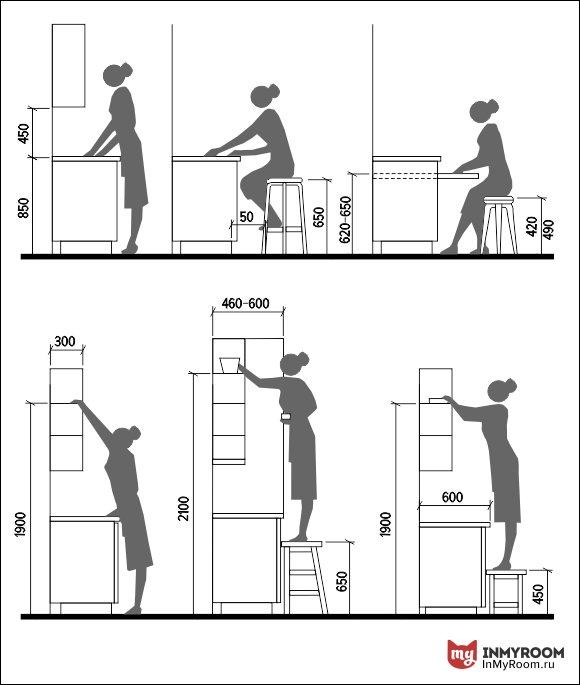Фотография:  в стиле , Кухня и столовая, Советы, Эргономика, Степан Бугаев, планировка маленькой кухни, «Победа дизайна», как расставить мебель на кухне, эргономика кухни, эргономика маленькой кухни, как расставить столы на кухне, высота кухонных ящиков, на какой высоте расположить кухонную мебель, Инфографика – фото на INMYROOM