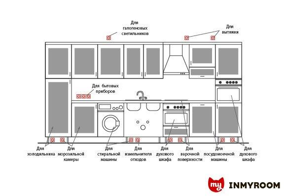 Фотография:  в стиле , Кухня и столовая, Советы, Инфографика – фото на INMYROOM