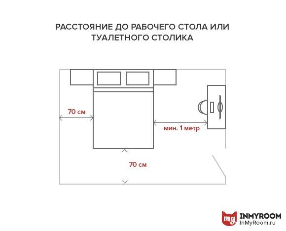 Фотография: Планировки в стиле , Спальня, Советы, как поставить мебель в спальне, какую кровать выбрать для спальни, размеры кроватей, какой размер кровати выбрать, где поставить шкаф в спальне, ширина прохода между кроватями, где поставить кровать в спальне, Инфографика, энциклопедия_мебель – фото на INMYROOM