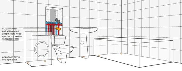Фотография:  в стиле , Ванная, Советы, Ремонт на практике, ремонт своими руками, Квадрим, энциклопедия_сантехника – фото на INMYROOM