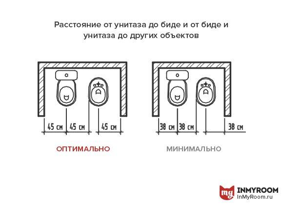 Фотография:  в стиле , Ванная, Советы, Эргономика, Инфографика – фото на INMYROOM