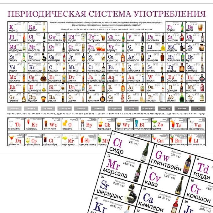 """Постер-игра 1&2 team """"Периодическая система употребления"""""""